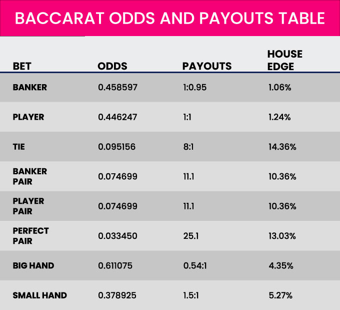 Baccarat odds