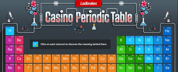 Check out Casino Periodic Table from Ladbrokes