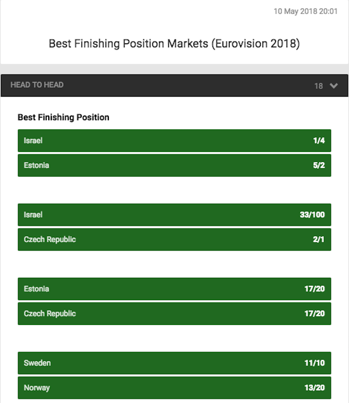 Best Finishing Position Markets at Unibet