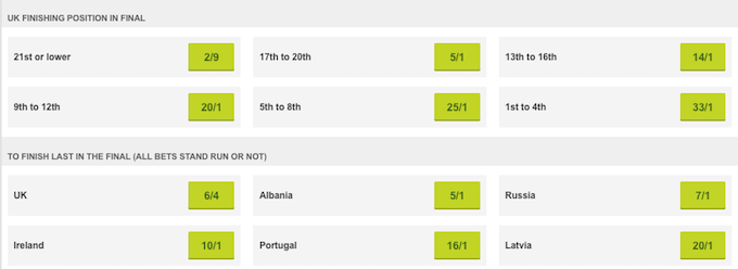 Eurovision betting odds at Paddy Power