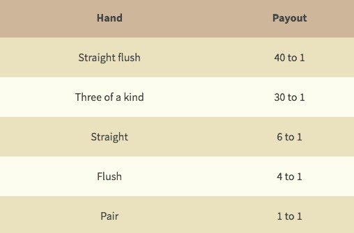 Three Card Poker Payout table