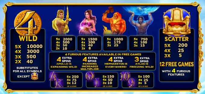 Play Age of the Gods: Furious 4 slot at Bet365 casino